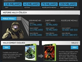 HALO infografika