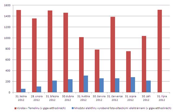 Graf - Výroba elektřiny v Temelíně a ve slunečních elektrárnách