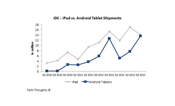 Vývoj prodeje tabletů v milionech kusů (