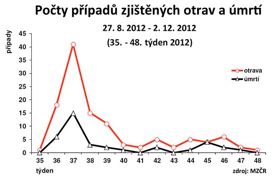Počty případů zjištěných otrav a úmrtí