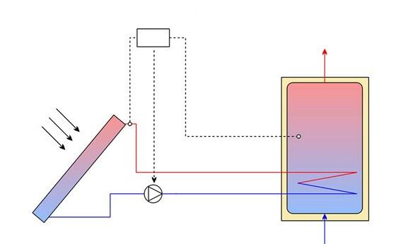 Schéma hnaného systému pro přímý ohřev s možností předehřevu i z externího