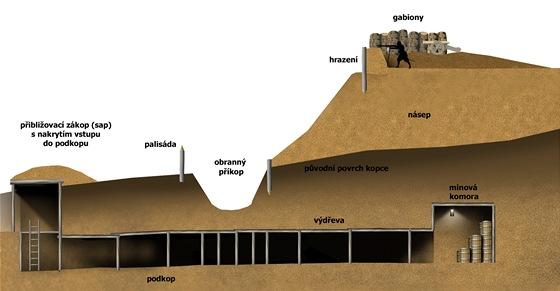 Schématický nákres podzemní miny používané v epoše 16. až 19. století, ale i