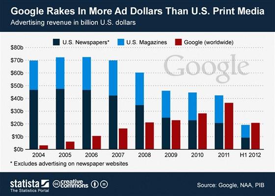 Přehled zisků z reklam v USA
