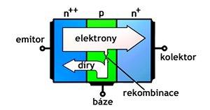 Rekombinace (opětovné sloučení) je proces, při kterém elektrony zapadají do