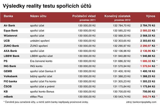 Výsledky reality testu spořicích účtů