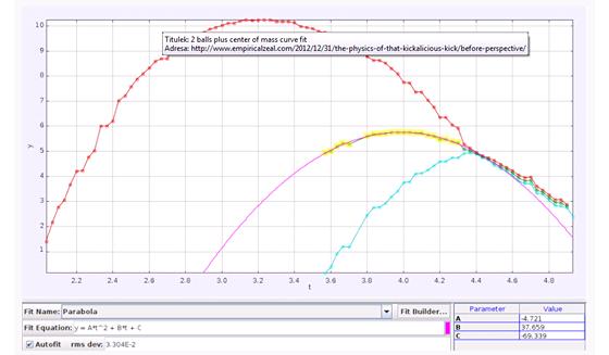 Srovnání dráhy obou šišek podle údajů z videa a fyzikálního modelu (graf je