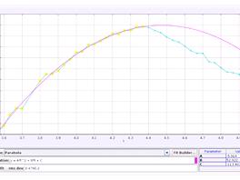 Dráha druhé (rychlejší) šišky podle videa (modrá křivka) v porovnání s