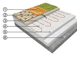 Přímotopné podlahové vytápění s umístěním  topné rohože Ecofloor do anhydritu:
