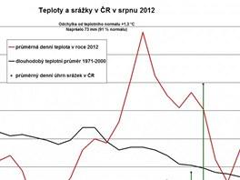 Tabulka průměrných teplot v srpnu 2012 a dlouhodobého teplotního průměru