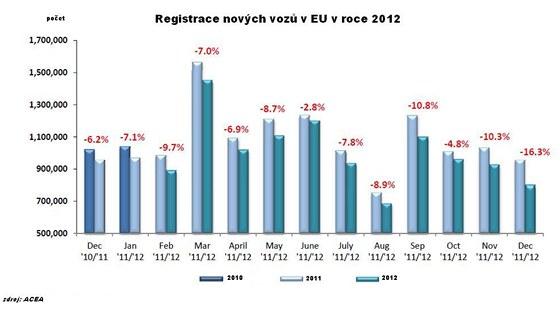 Registrace nových vozů v EU.