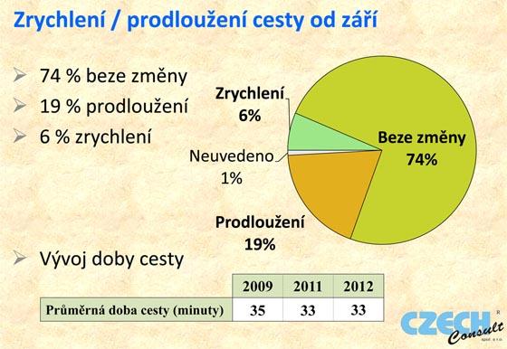 Jak jsou pražští cestující spokojeni s úrovní MHD.