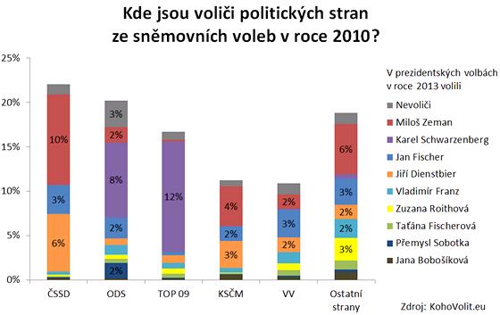 Přesun voličských hlasů - srovnání voleb do Sněmovny v roce 2010 a prvního kola