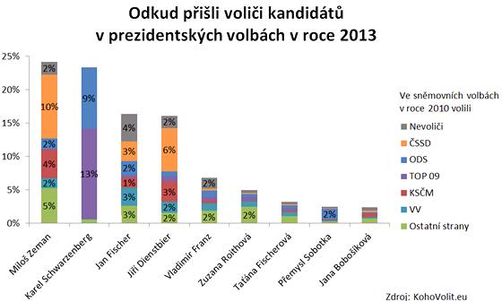 Přesun voličských hlasů - příznivci jakých stran volili jednotlivé prezidentské