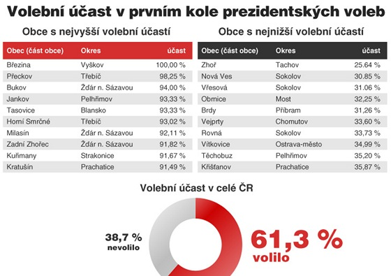 Volební účast pro článek