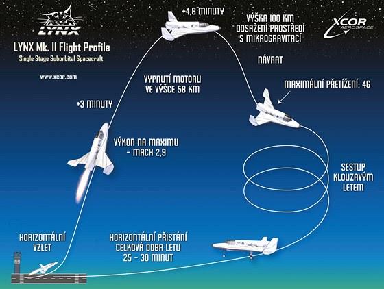 P�edpokl�dan� pr�b�h letu s raketopl�nem Lynx