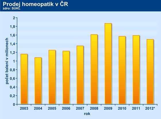 Dodávky homeopatik do českých lékáren v letech 2003 - 2012 (rok 2012 je uveden