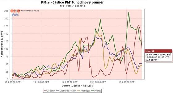 Aktuální graf znázorňující naměřené hodinové koncentrace polétavého prachu ve...
