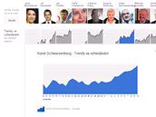 Vzestupný trend ve vyhledávání jména Karel Schwarzenberg před prvním kolem