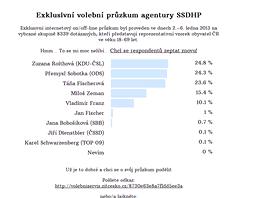 Parodie na předvolební průzkum - na zitcesko.cz si lidé mohli nechat