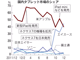 Krásný japonský graf ukazuje měsíční prodeje tabletů v Japonsku (křivka iPadů