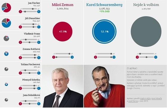Karel Schwarzenberg má naopak šanci, pokud by se voliči neúspěšných kandidátů