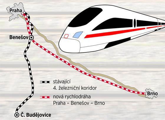 Plánovaná rychlodráha Praha - Benešov - Brno