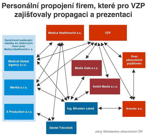 Person�ln� propojen� firem, kter� pro VZP zaji��ovaly propagaci a prezentaci