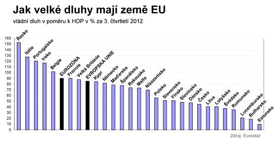 Jak velké dluhy mají země EU