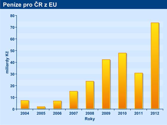 Pen�ze pro �R z EU