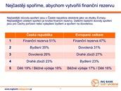 ING Bank Svět spoření - Nejčastější důvody spoření v České republice