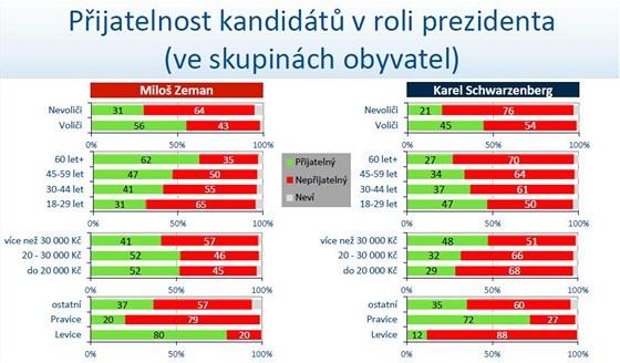 Přijatelnost kandidátů v roli prezidenta (ve skupinách obyvatel)