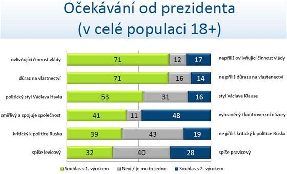 Očekávání od prezidenta (v celé dospělé populaci)