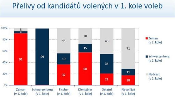 Přelivy od kandidátů volených v 1. kole voleb