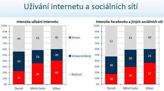 Užívání internetu a sociálních sítí