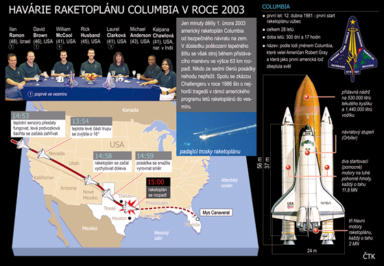 INFOGRAFIKA: Havárie raketoplánu Columbia v roce 2003