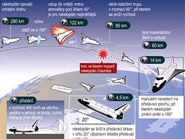 INFOGRAFIKA: Přistávací manévr raketoplánu Columbia