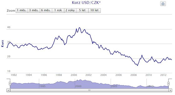 Graf vývoje kurzu koruny k dolaru.