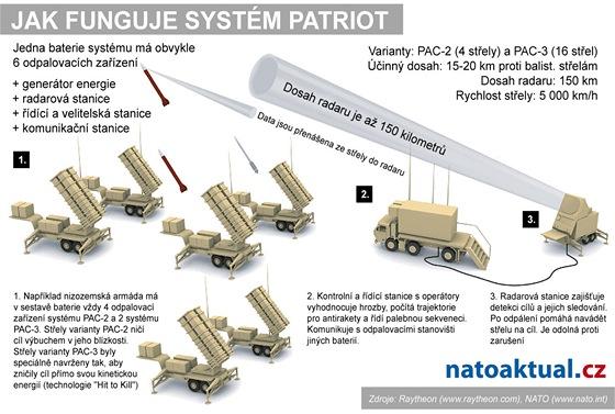Syst�m patriot - infografika