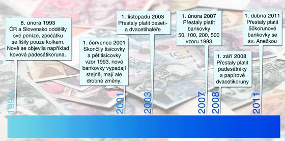 Co se během posledních 20 let dělo s českou měnou
