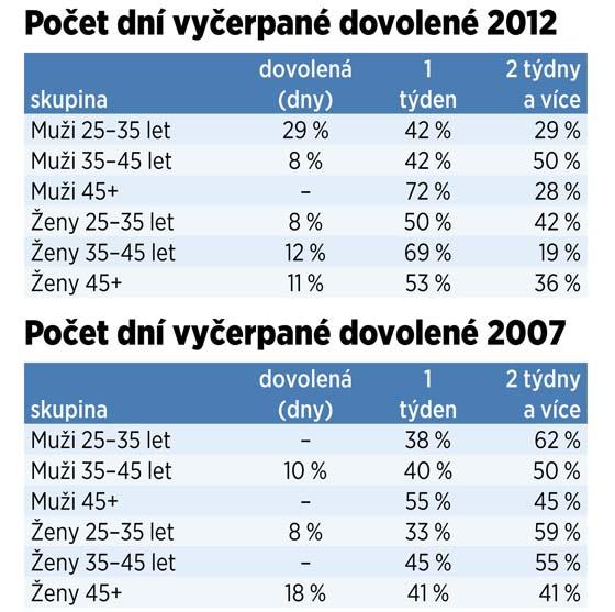 Počet dní vyčerpané dovolené v letech 2007 a 2012