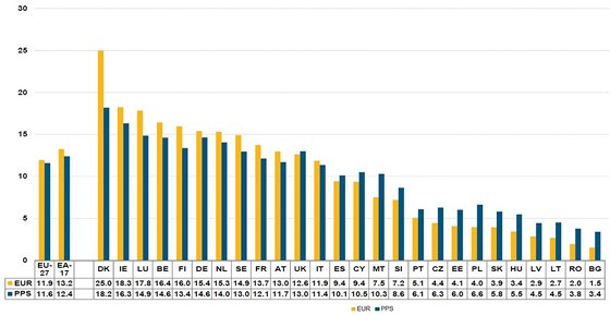 Srovnání mediánu hodinové mzdy a parity kupní síly v zemích EU v roce 2010.