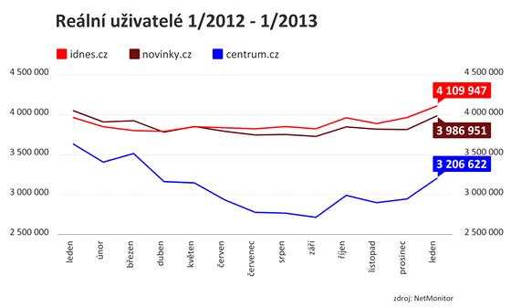 Srovnání návštěvnosti serverů iDNES.cz, Novinky.cz a Centrum.cz za období