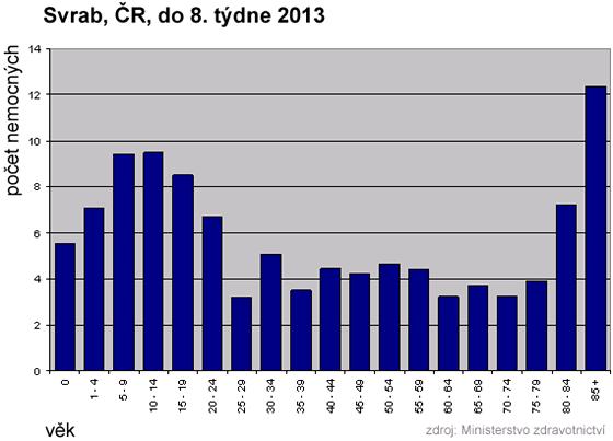GRAF: Výskyt onemocnění svrabem v ČR do 8. týdne 2013