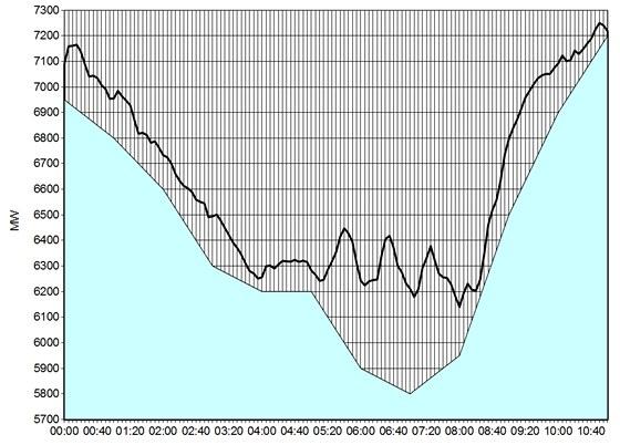 Zatížení přenosové soustavy v neděli 22. února 1998. Na svislé ose je odběr (v