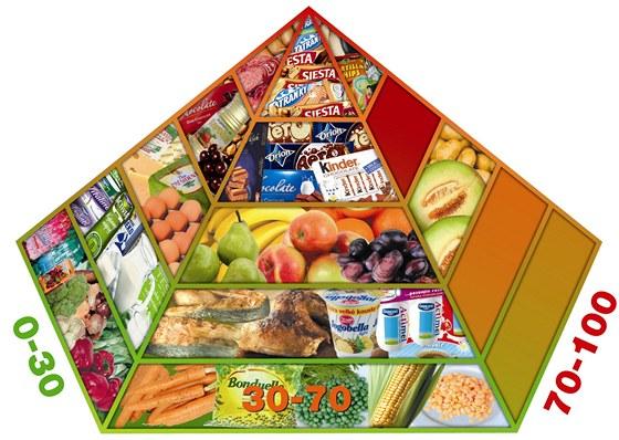 Glykemick� pyramida - hodnoty glykemick�ho indexu je t�eba br�t orienta�n�,