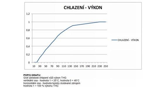 Graf závislosti výkonu na rozdílu teplot obou kovů