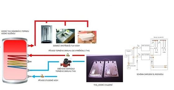 Příklad zapojení pro ohřev teplé užitkové vody