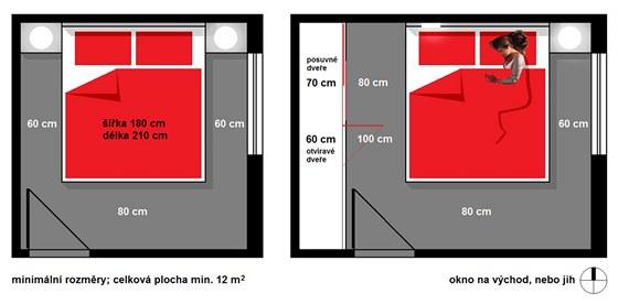 Minimální potřebné rozměry; celková plocha ložnice je dána také potřebou