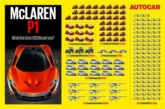 McLaren P1 a jak jinak ještě získáte 903 koní
