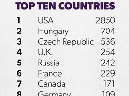 Kdo neskáče, není Čech: české ženy mají bronz